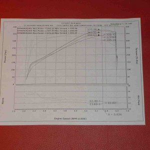 LPE Dyno Air Fuel