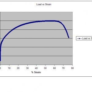Load vs Strain Curve of Stainless Steel