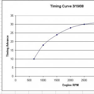 timing curve 3-19-08