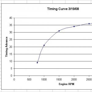 timing curve as of 4-10-08